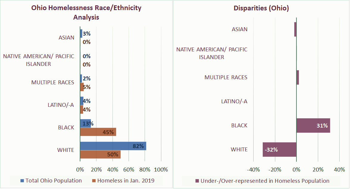shows disparities represented in Ohio Homelessness Race/Ethnicity Analysis